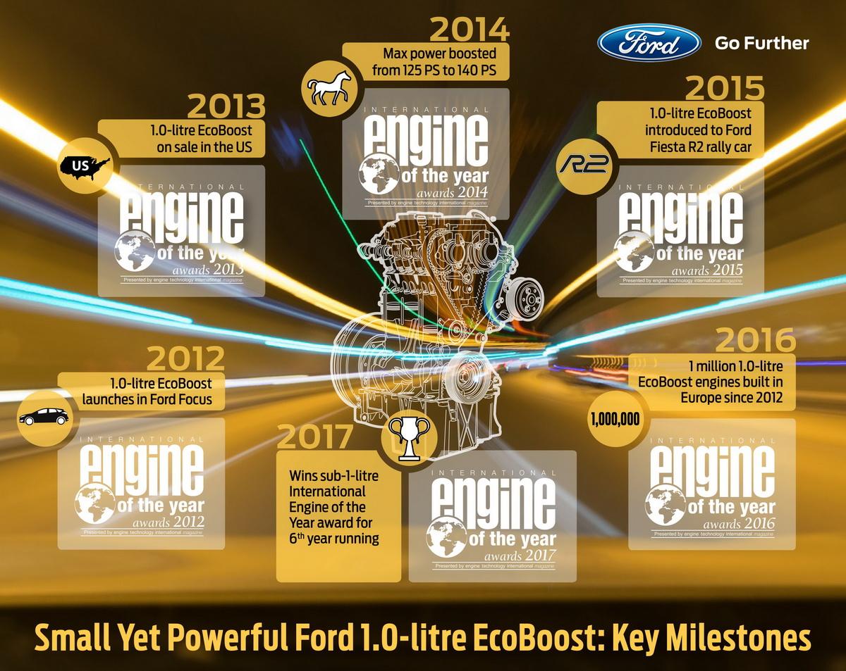 【圖一】EcoBoost 125®引擎榮獲國際引擎大賞肯定不斷 連續6年蟬聯1.0升以下最佳引擎.jpg