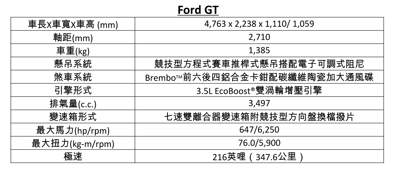 Ford GT Spec.png