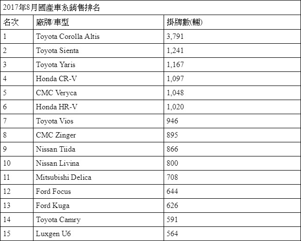 國產8月排名.jpg