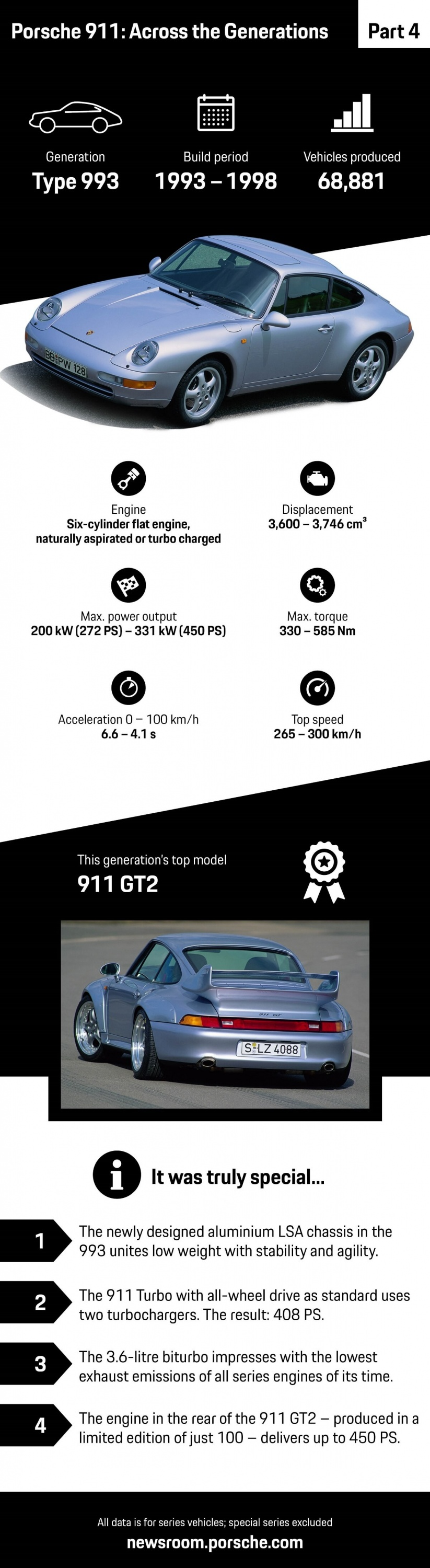 1172803_porsche_911_across_the_generations_part_4_infographic_2018_porsche_ag.jpg