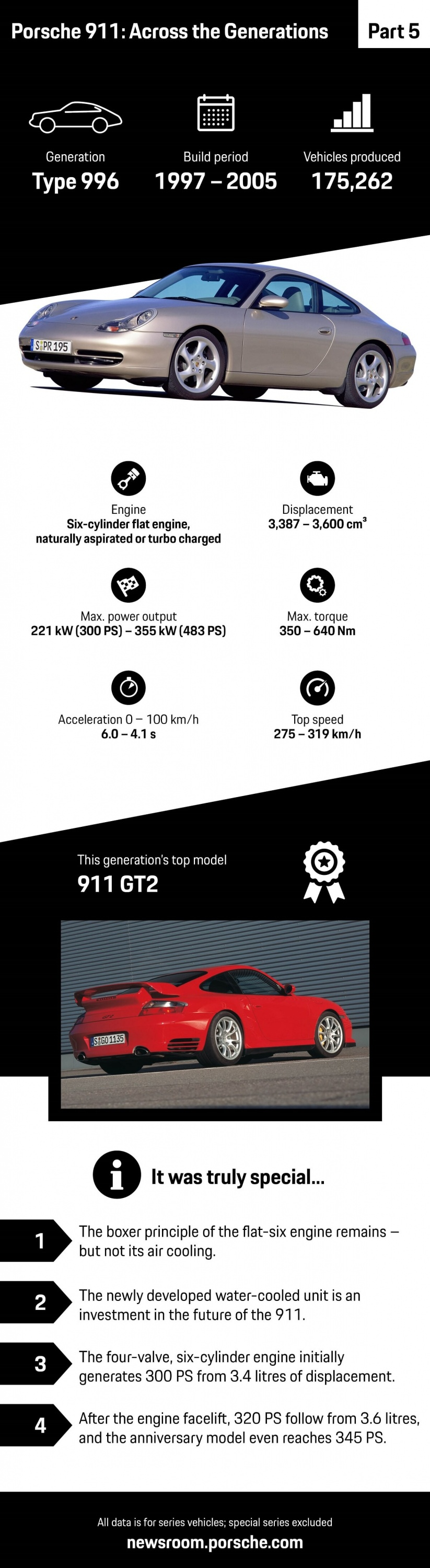 1136914_porsche_911_across_the_generations_part_5_infographic_2018_porsche_ag.jpg