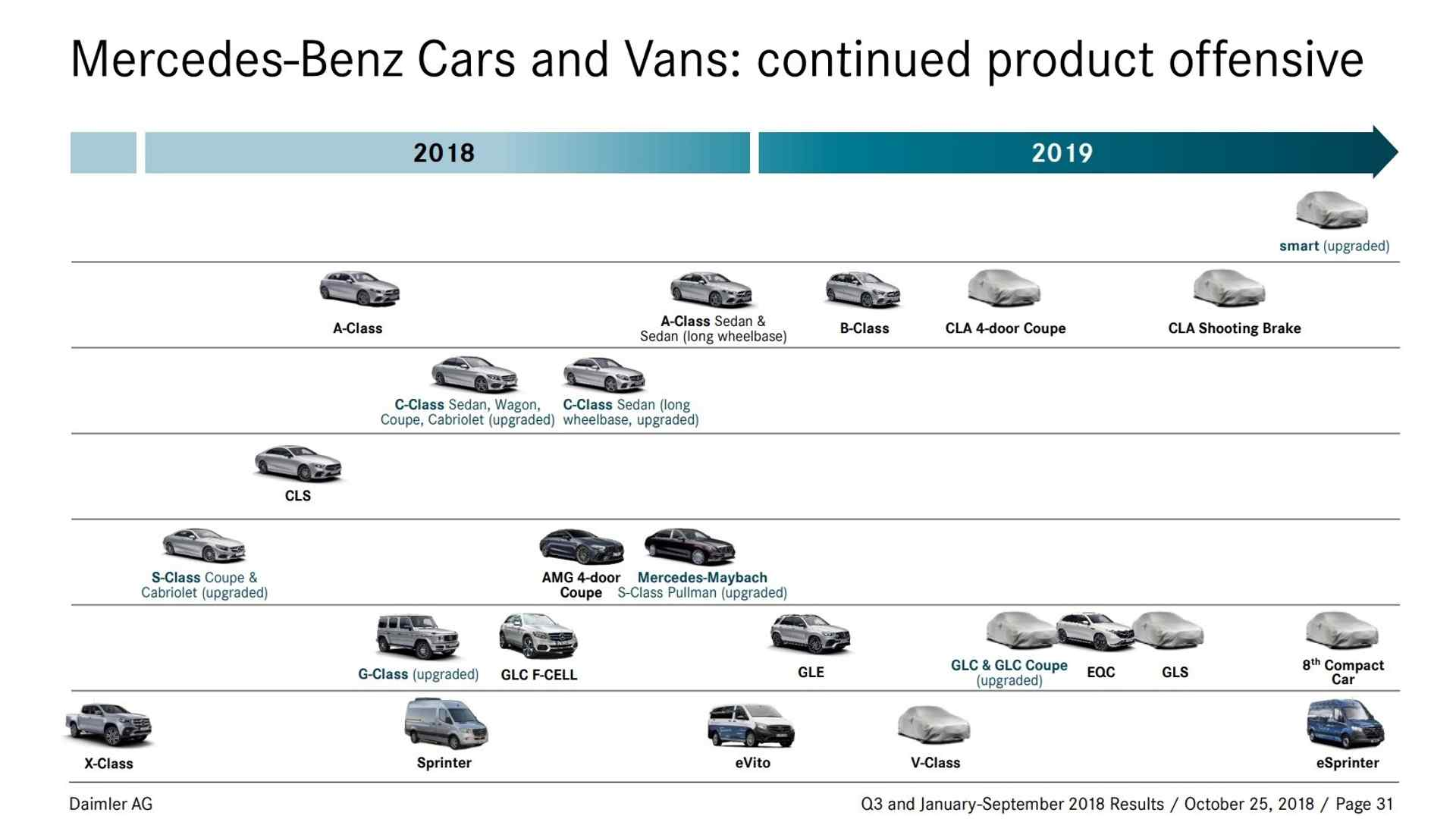 2019-mercedes-official-product-roadmap.jpg