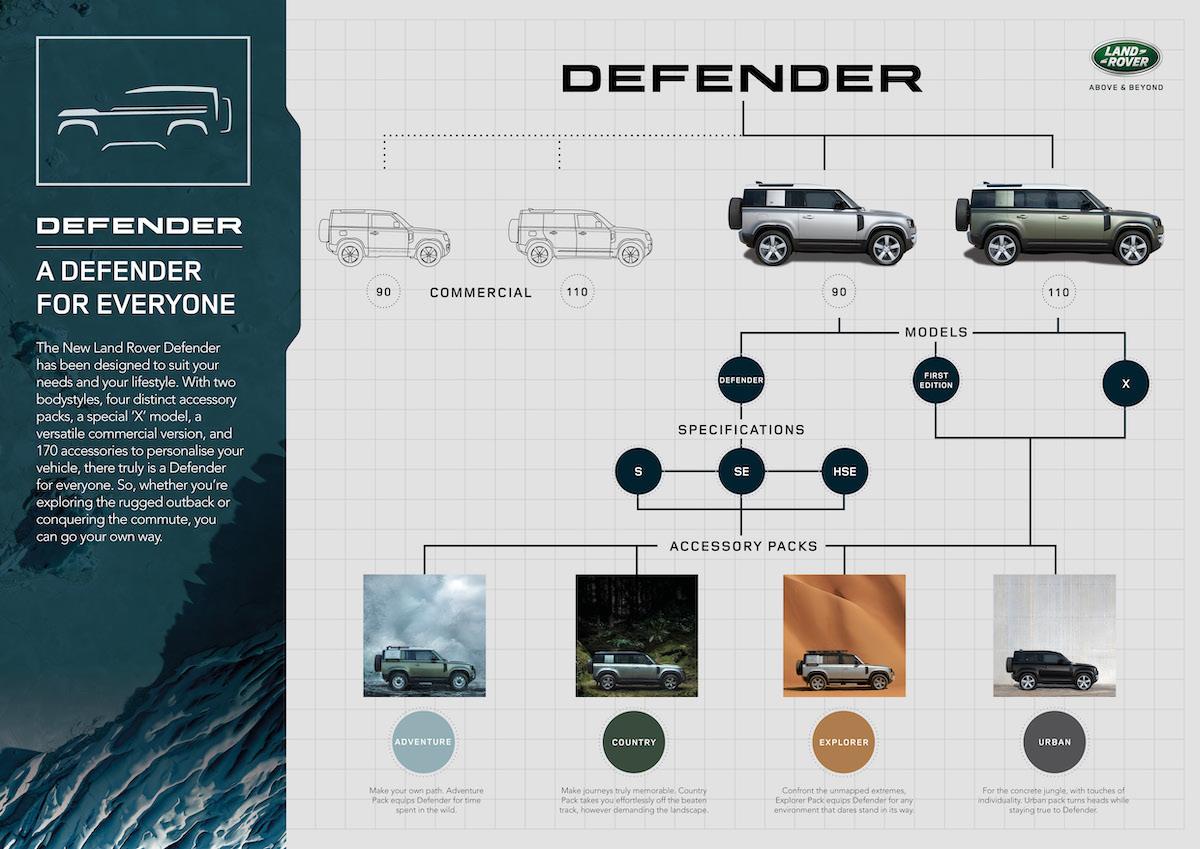 LR_DEF_20MY_11-DefenderFamily_Infographic_100919.jpg