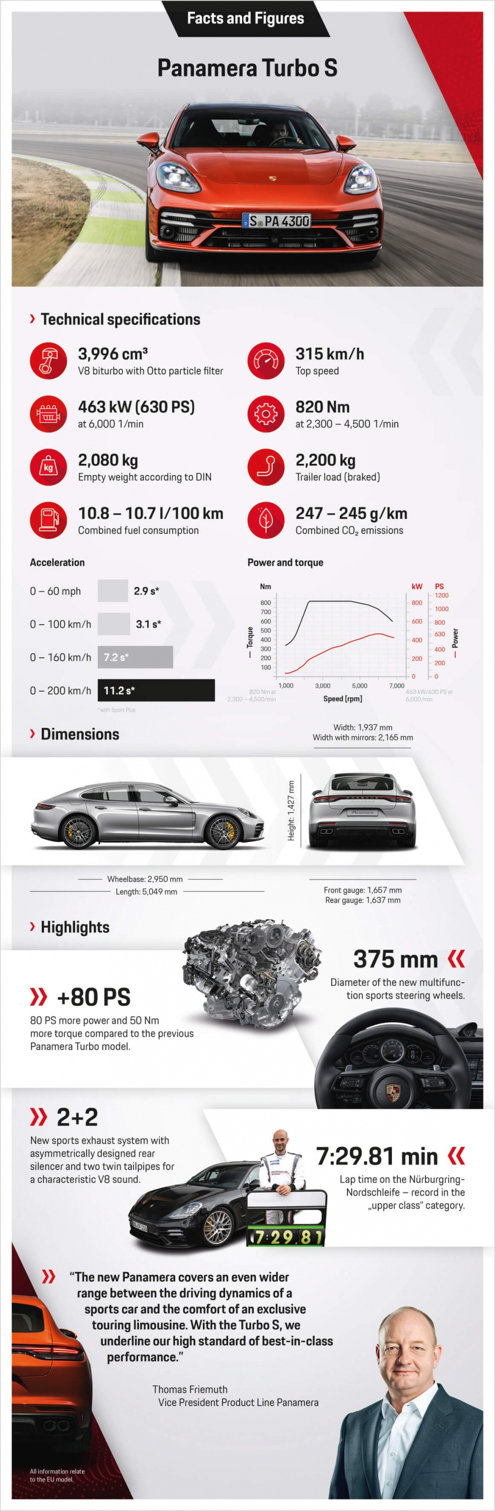 Porsche_Panamera_Turbo_S_Facts_and_Figures_a4.jpg