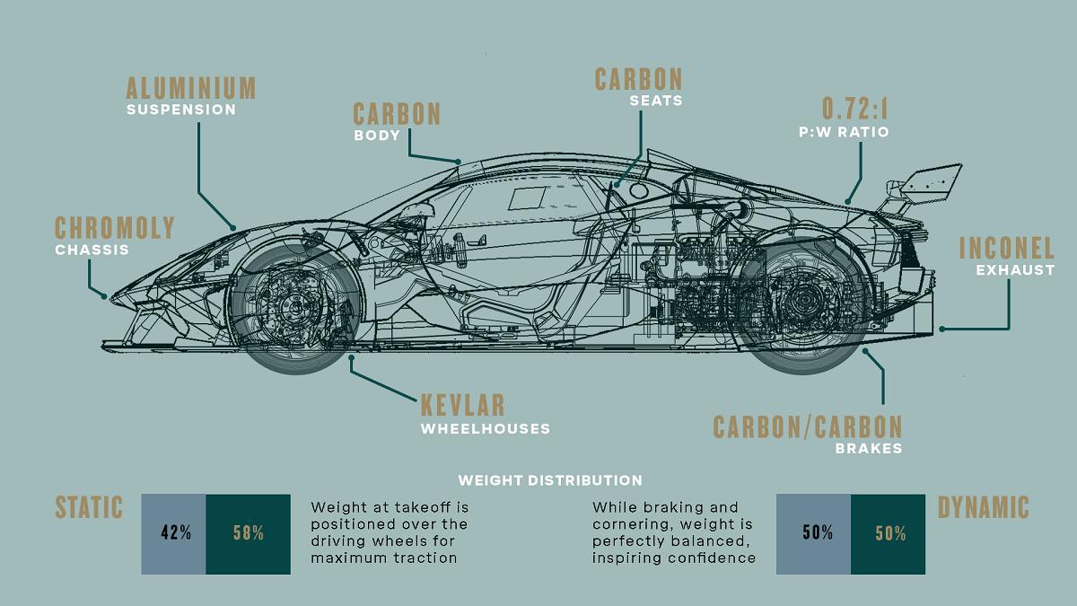Brabham-BT62-Mass-Infographic.png