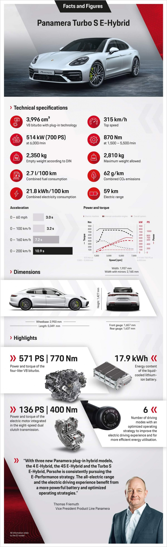 Porsche_Panamera_Turbo_S_E-Hybrid_Facts_and_Figures_fine.jpg