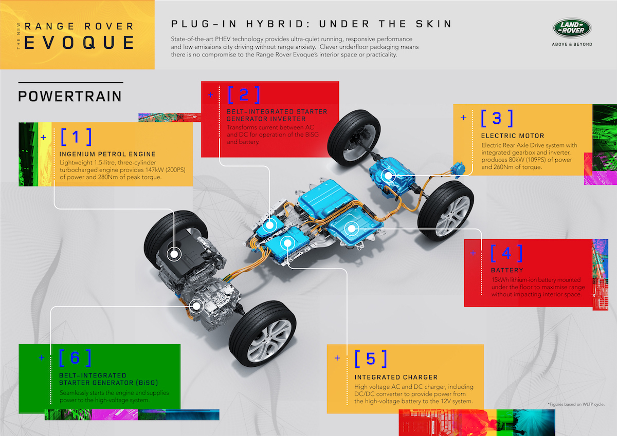 RR_EVQ_20MY_Powertrain_Infographic_220420.jpg