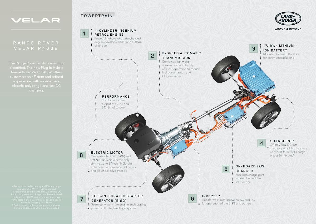 RR_Velar_21MY_Infographic_PHEV_Powertrain_230920.jpg