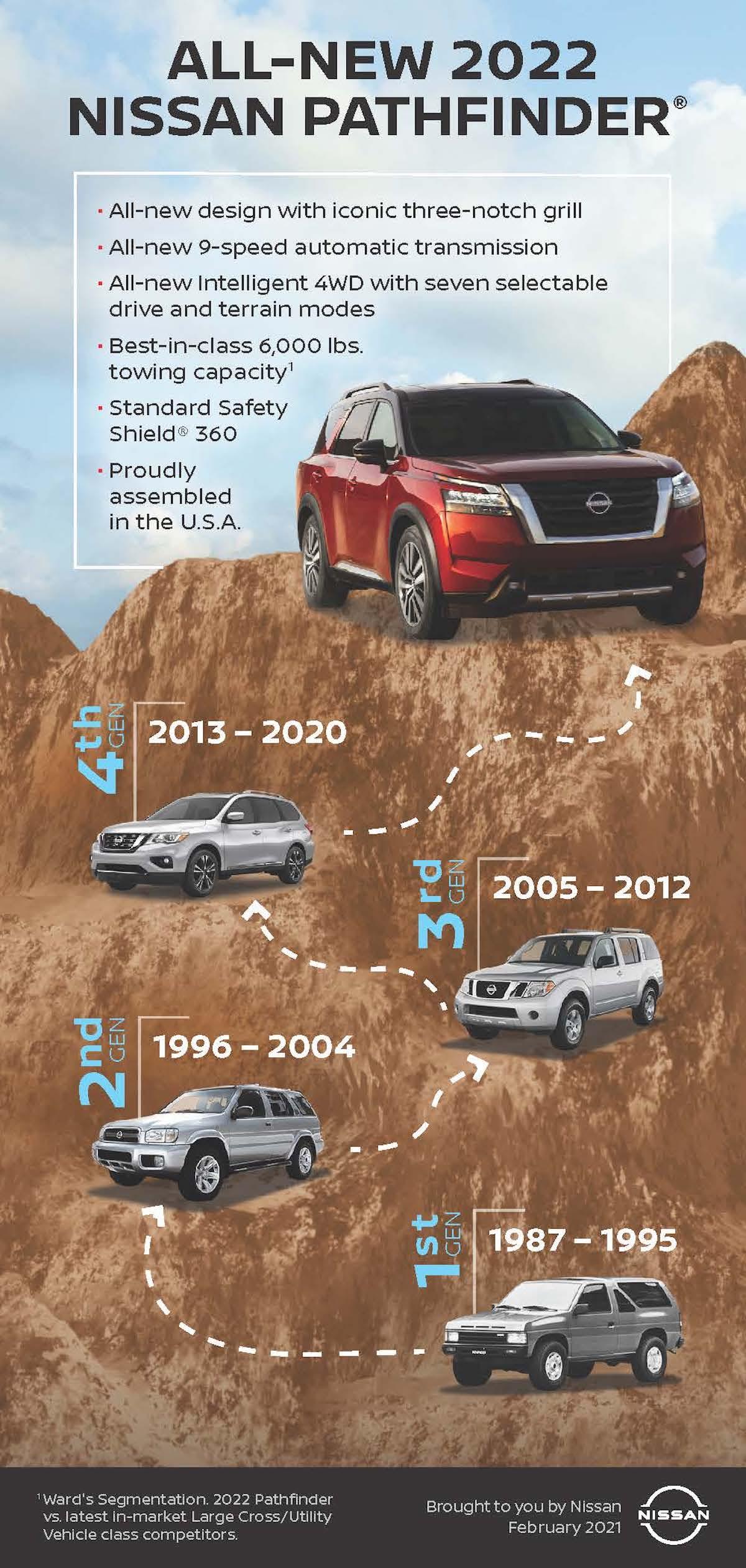 All-new 2022 Nissan Pathfinder Infographic.jpg