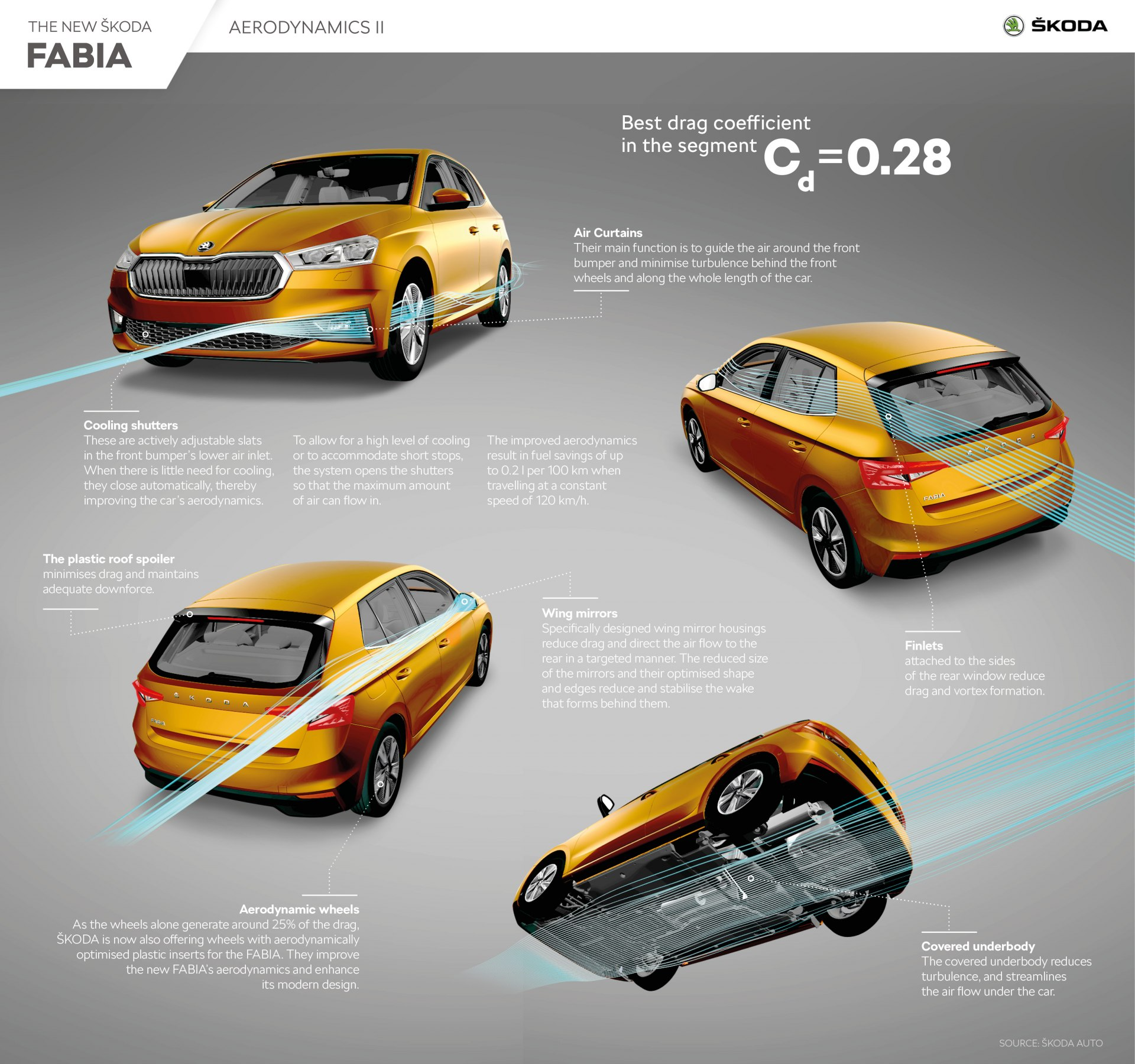 skoda_fabia_aerodynamics_ii-1920x1800.jpg