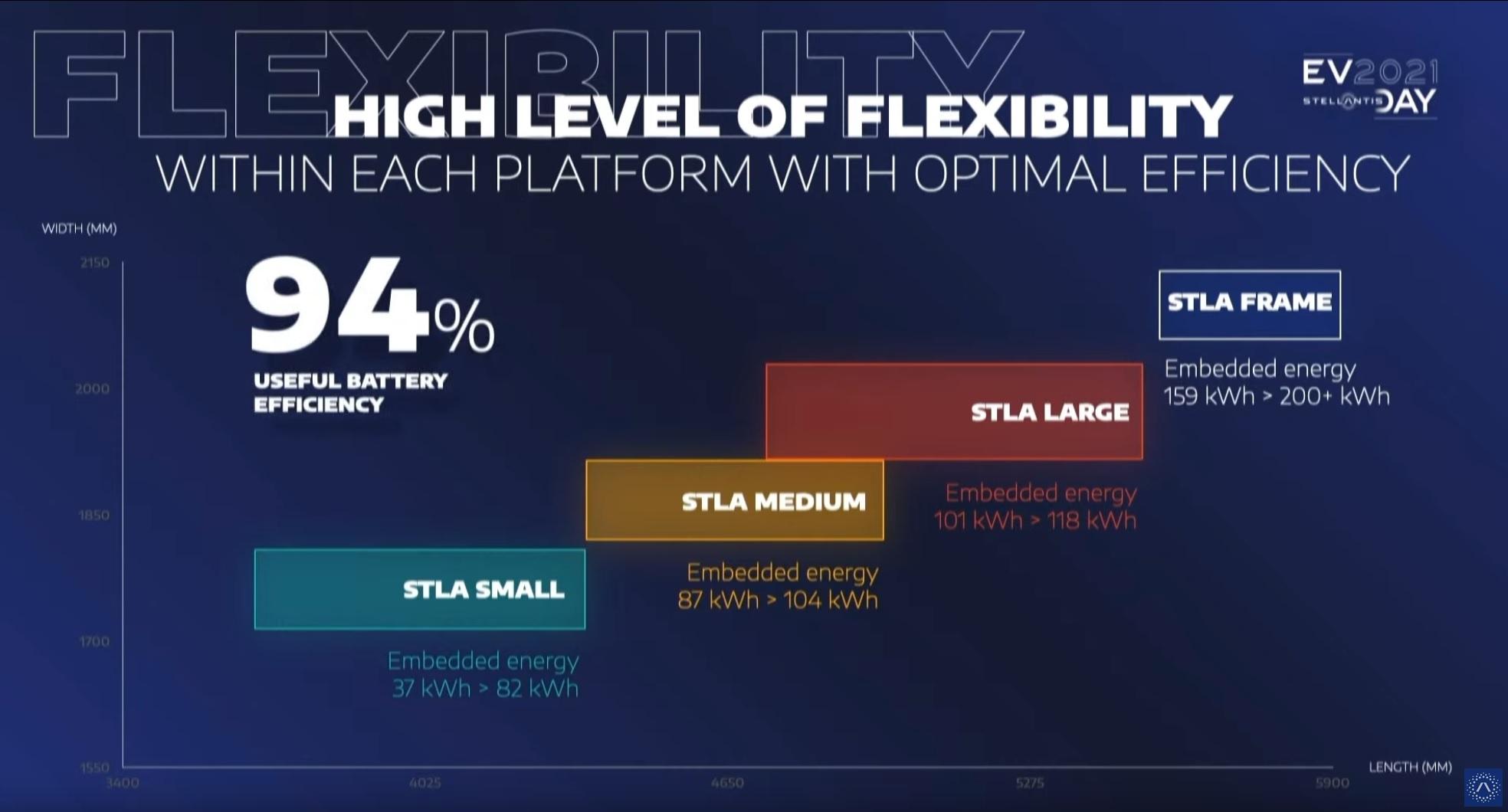 stellantis-bev-centric-platforms-d.jpeg