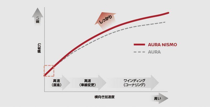 aura_2108_specifications_nismo_010.jpg.ximg.l_6_h.smart.jpg